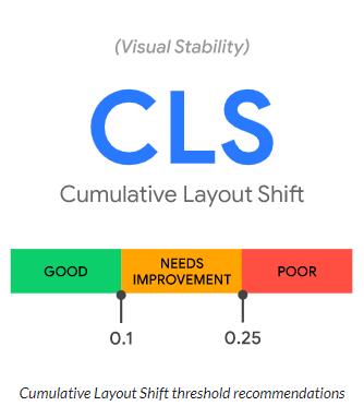 Core Web Vitals - Cumulative Layout Shift